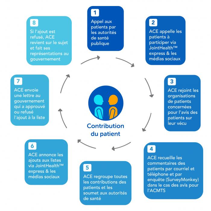 Cycle de contribution du patient