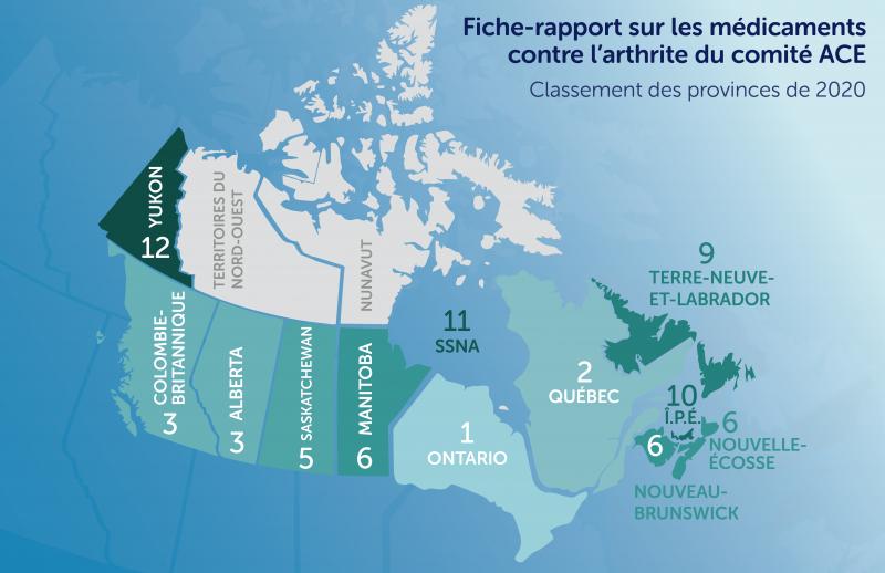 Fiche-rapport sur les médicaments contre l'arthrite du comité ACE - Classement des provinces de 2020