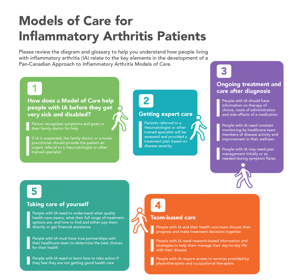 Models of Care for Inflammatory Arthritis Patients Infographic