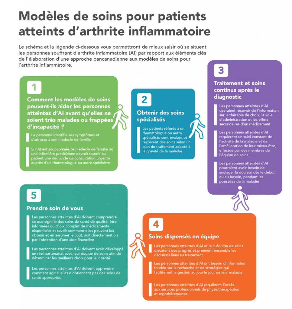 Modèles de soins infographie